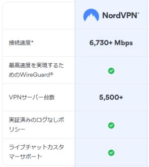 フリーWi-Fi NordVPN